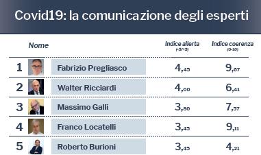 ANALISI: Dagli esperti italiani sul Covid-19 sovraccarico di informazioni e indicazioni incoerenti