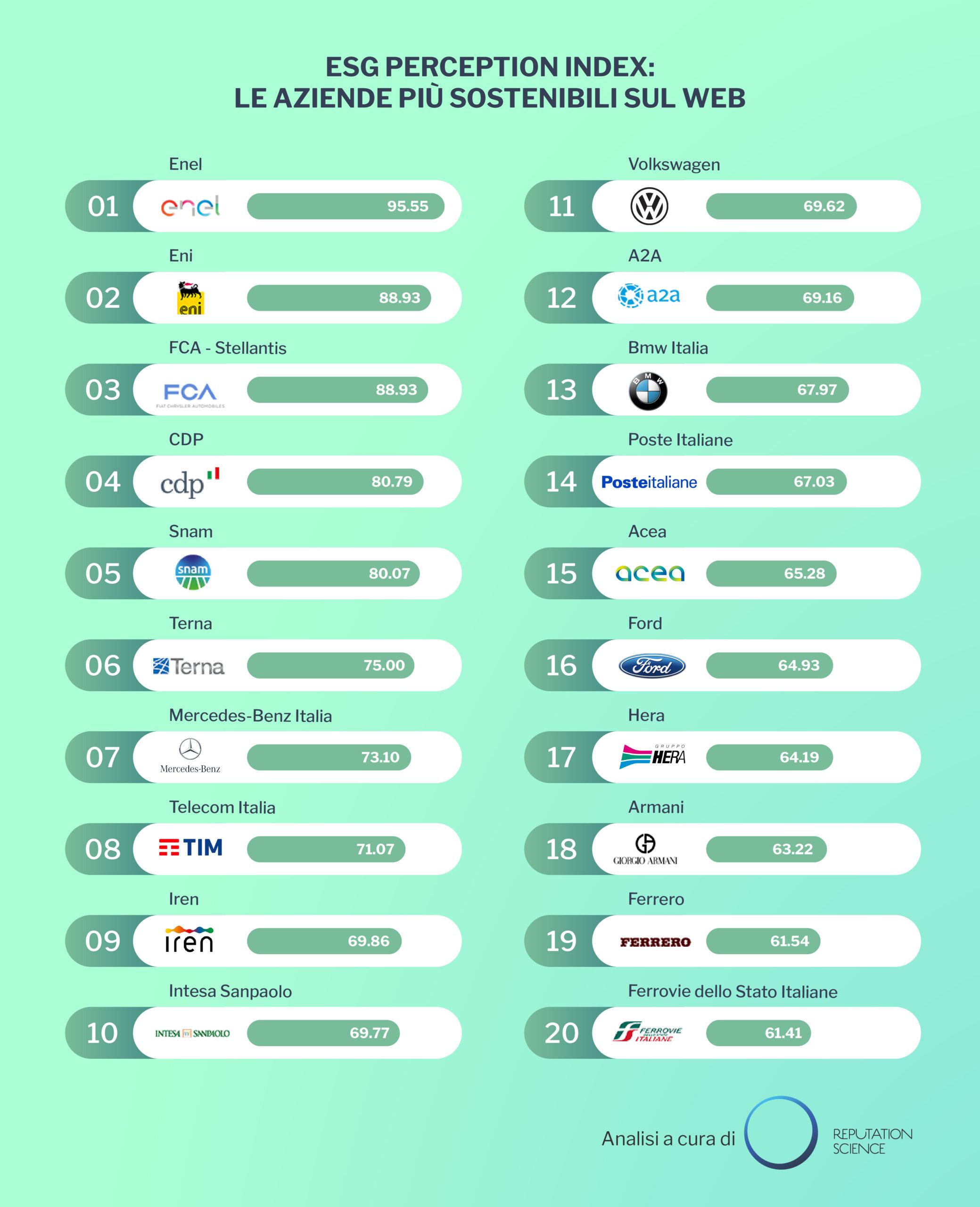 ESG PERCEPTION INDEX: Enel, Eni e Stellantis sul podio delle aziende più sostenibili sul web