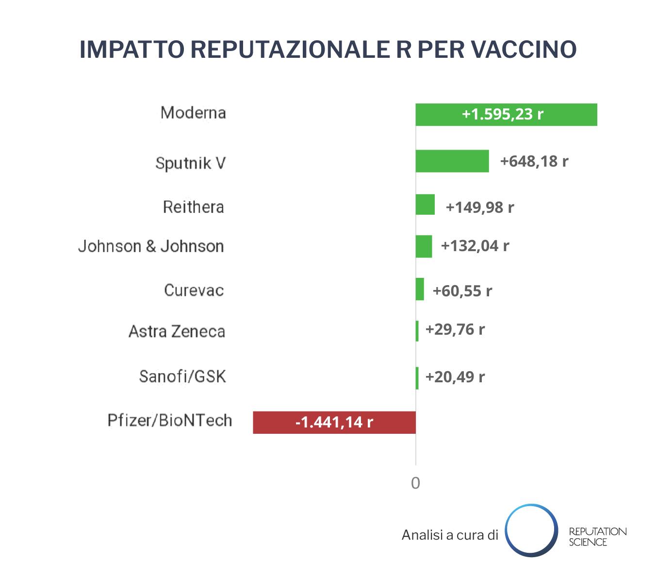 ANALISI – Per gli italiani i vaccini non sono tutti uguali: distribuzione ed efficacia influenzano gli orientamenti