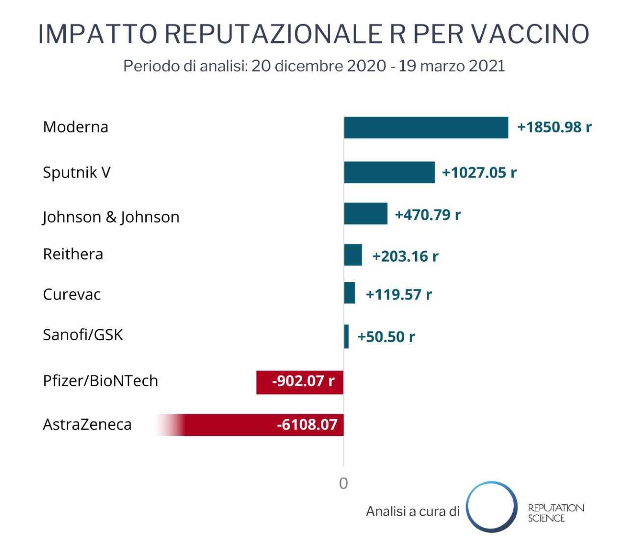 ANALISI – Sui vaccini i social più favorevoli dei media tradizionali